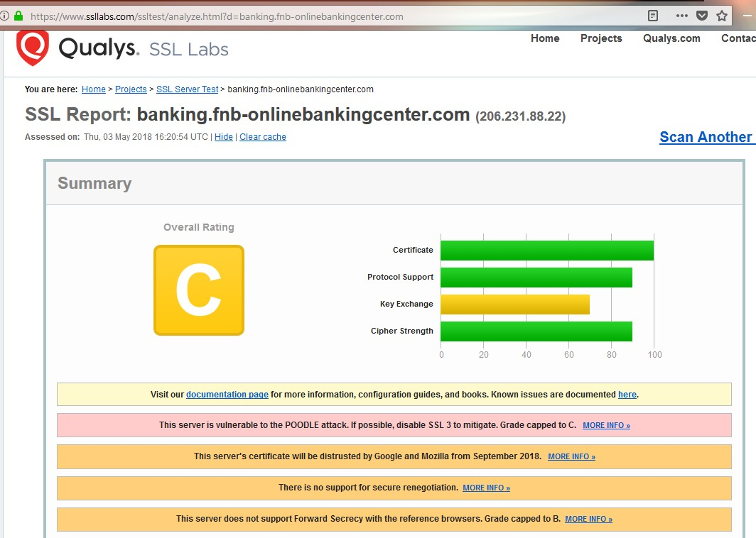 Qualys report on First National Bank of Pennsylvania